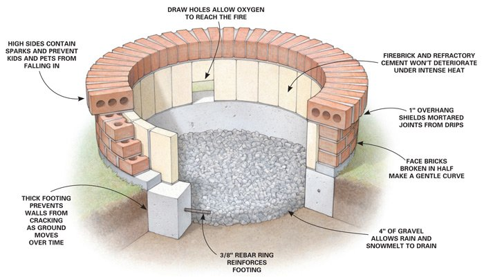 Pick from these 4 awesome fire pits wny handyman for How to build a fire pit with concrete blocks